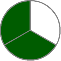 two-thirds-pie-chart